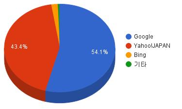 일본 검색엔진 점유율